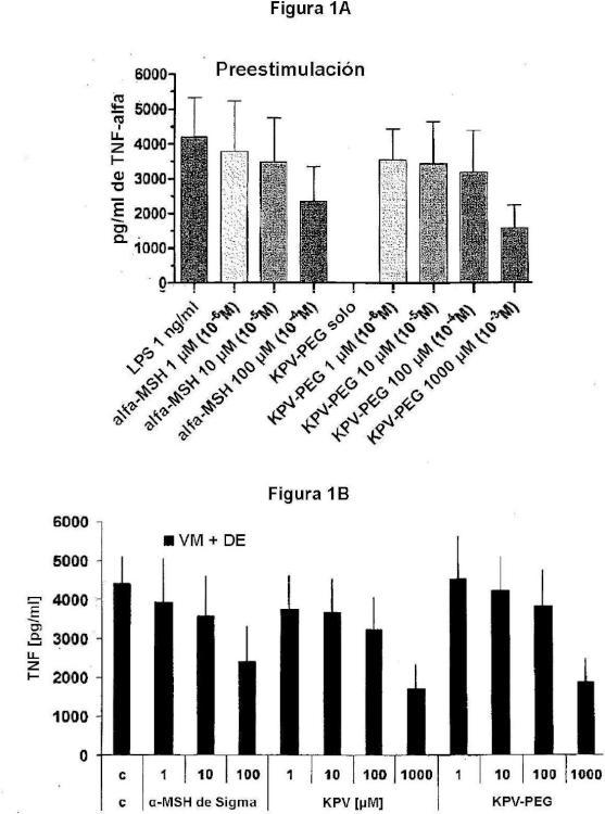 Péptidos para suprimir reacciones de inflamación en hemodiálisis.