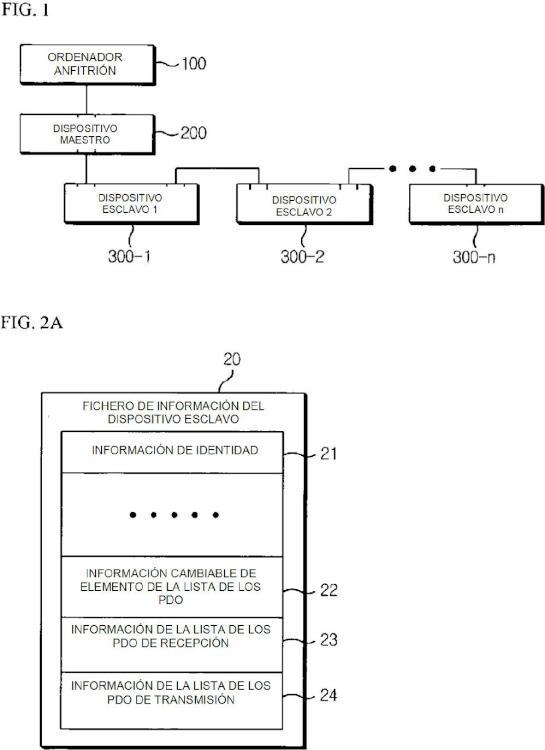 Sistema de red basada en Ethercat y procedimiento de funcionamiento del mismo.