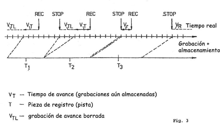 Dispositivo de grabación, procesamiento y transmisión para el almacenamiento, procesamiento y transmisión de señales de audio.