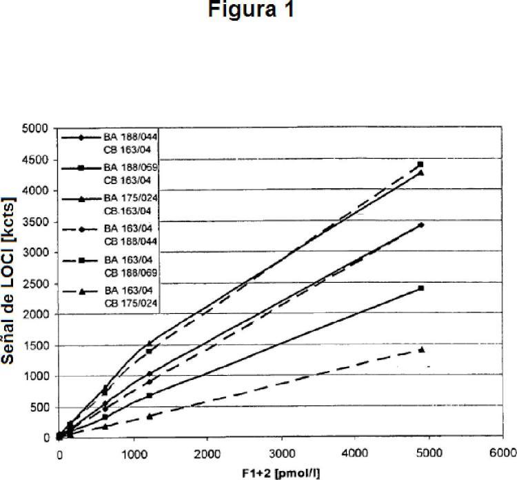 Anticuerpos para determinar el fragmento de protrombina F2/F1+2 en un inmunoensayo homogéneo.
