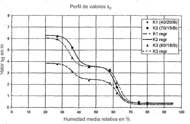 Barrera de vapor adaptable a la humedad, en particular para su uso para el aislamiento térmico de edificios, y procedimiento para fabricar una barrera de vapor de este tipo.