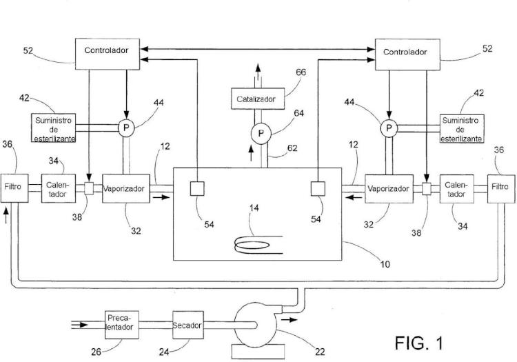 Control de retroalimentación y de dosis de sistemas de descontaminación distribuidos.