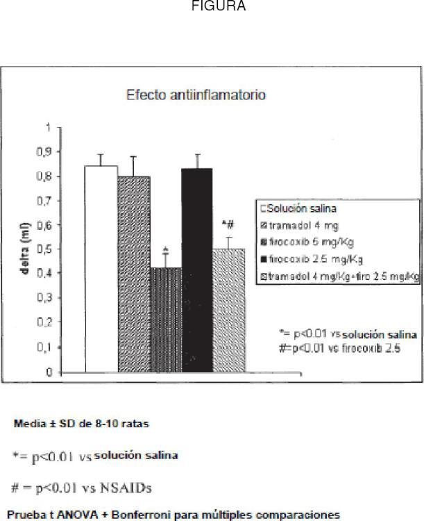 Combinación de un analgésico de acción central y un agente antiinflamatorio inhibidor selectivo de la ciclooxigenasa-2 para el tratamiento de la inflamación y el dolor en el sector veterinario.