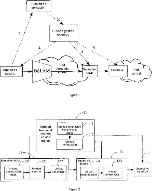 Método y sistema de control de la calidad de servicio, QoS.