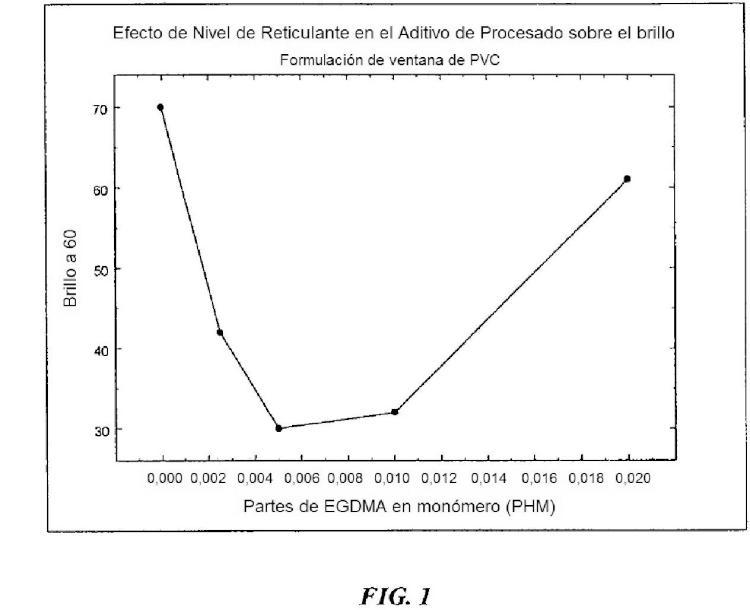 Una composición termoplástica, un método para producir la misma y artículos preparados a partir de ella.