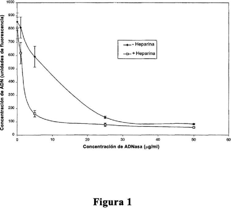 Combinación de ADNasa I y glucosaminoglucanos para su uso en limpieza de ADN extracelular.