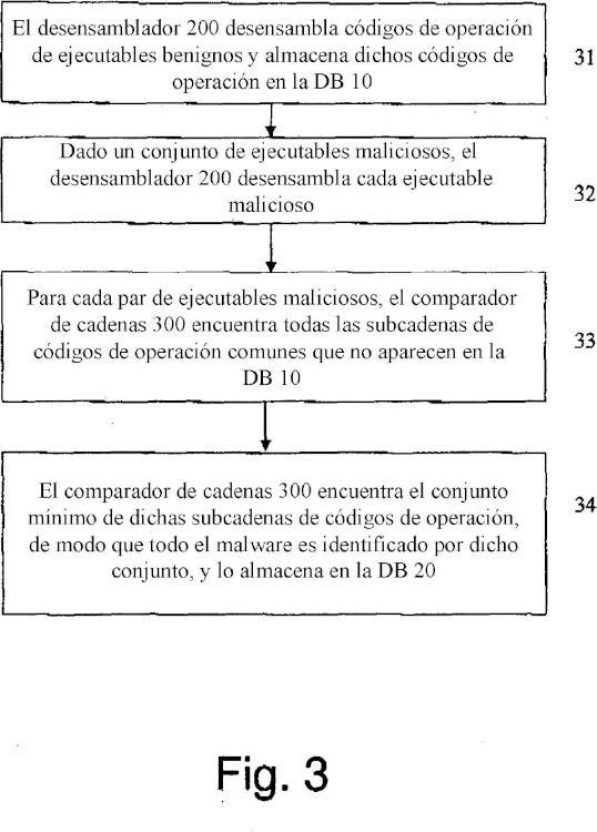 Generador de firmas de software malicioso y detección de código ejecutable.
