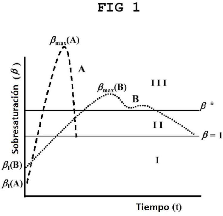Procedimiento para la obtención de micro- o nanopartículas sólidas.