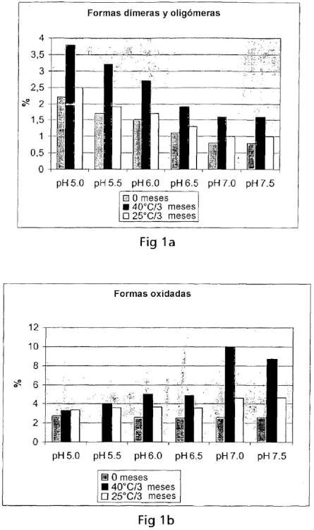 Composiciones sólidas estabilizadas de polipéptidos del Factor VIIa.