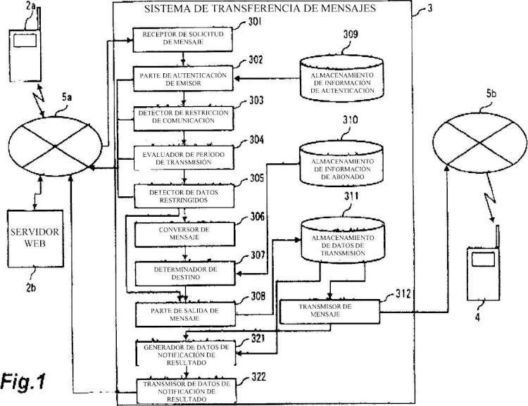 Sistema de transferencia de mensajes y método de transferencia de mensajes.