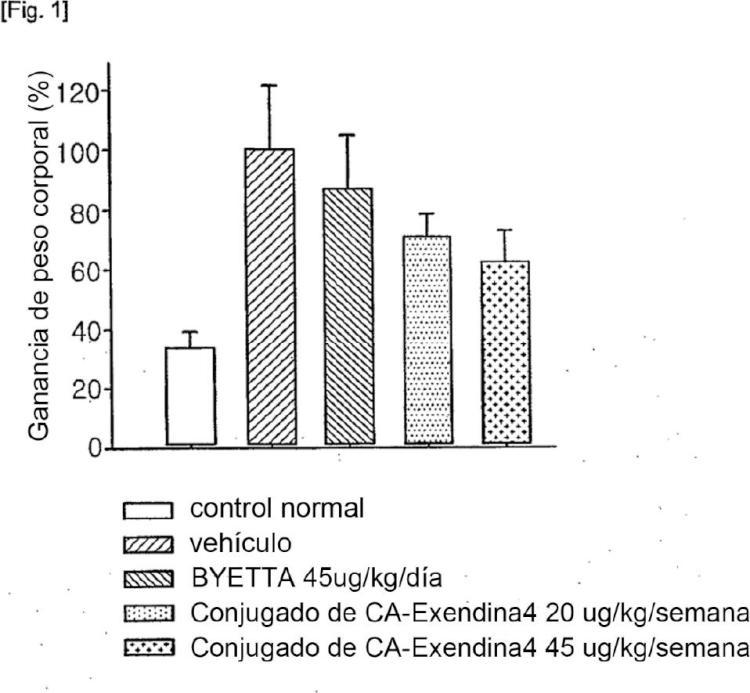 Una composición farmacéutica para tratar una enfermedad relacionada con la obesidad que comprende un conjugado de péptido insulinotrópico.