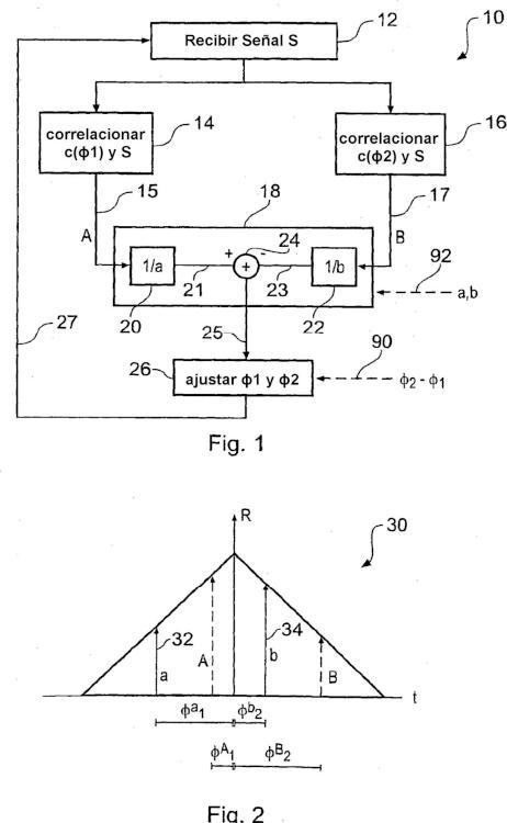 Métodos, aparatos y productos de programa de ordenador para correlación de códigos de señales de espectro ensanchado multitrayecto.