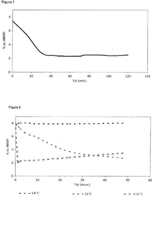 Reducción del contenido de dímeros en composiciones de polipéptidos del factor VII por tratamiento térmico.
