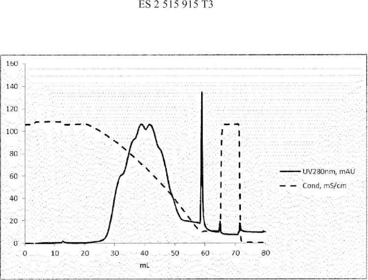 Purificación de los polipéptidos del Factor VII mediante cromatografía de interacción hidrofóbica.