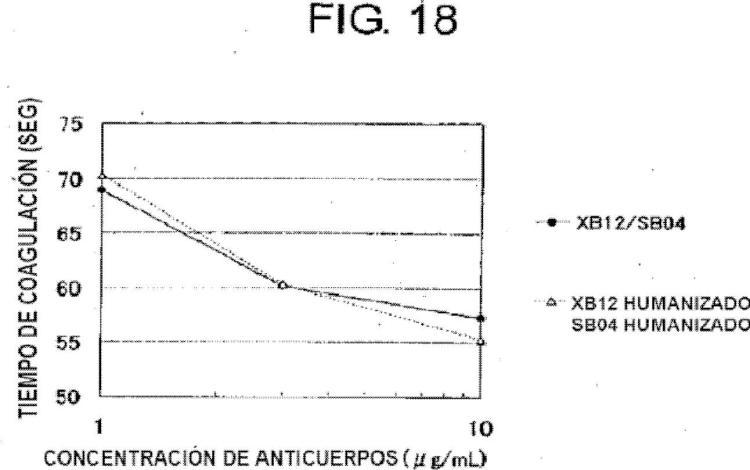 Anticuerpo que sustituye la función del factor VIII de coagulación sanguínea.