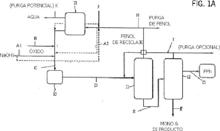 Proceso para la producción continua de éter de glicol fenólico de alta pureza.