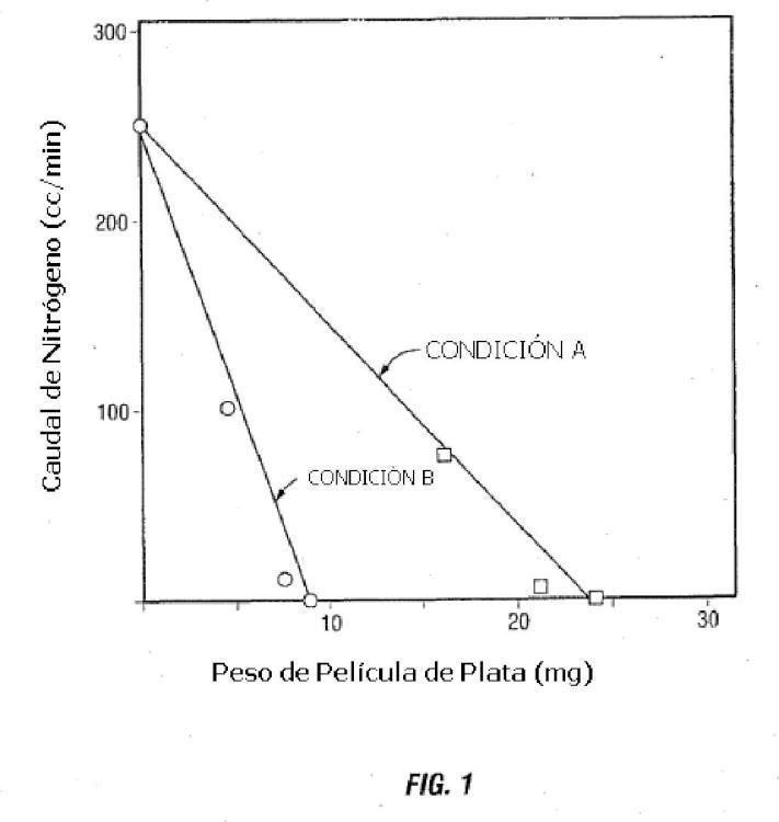 Método de preparación de un sistema de membranas para separación de gases que usa material metálico nano-escalar.