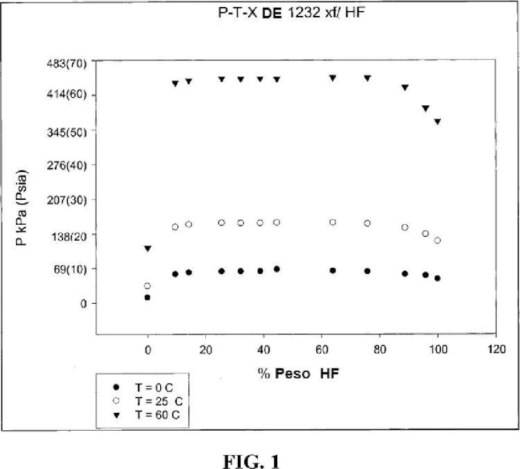 Composición cuasi-azeotrópica de 2,3-dicloro-3,3-difluoropropeno (HCFO-1232xf) y fluoruro de hidrógeno (HF).