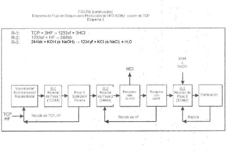 Proceso integrado para producción de fluoro-olefinas.