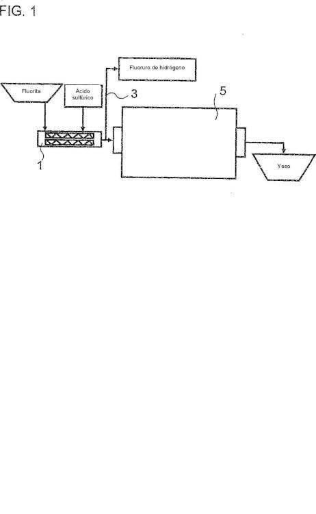 Método para producir fluoruro de hidrógeno.