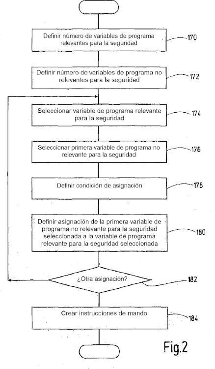 Procedimiento y dispositivo para crear un programa de aplicación para un mando de seguridad.