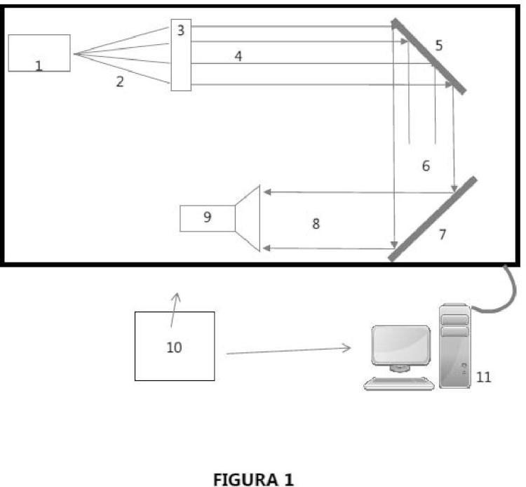 Dispositivo Escáner de Contorno de objetos.