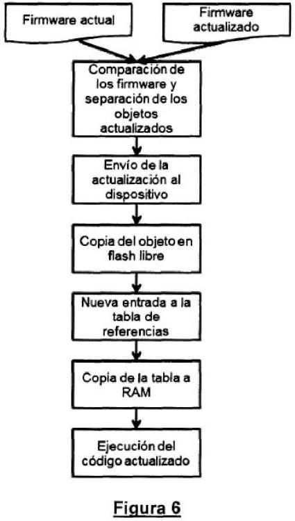 Método y dispositivo para la actualización de datos en dispositivos electrónicos.