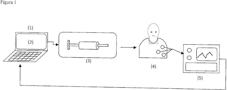 Sistema de control para la regulación del estado analgésico de un paciente en operaciones quirúrgicas.