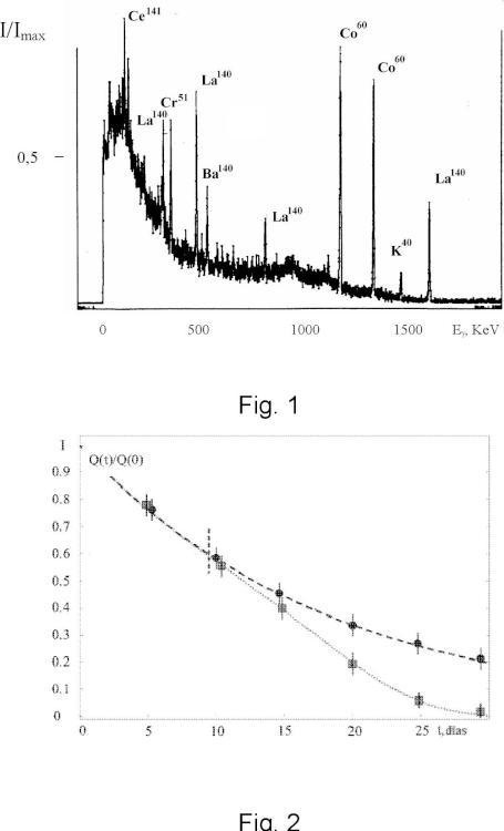 Método de eliminación de radionúclidos del agua.