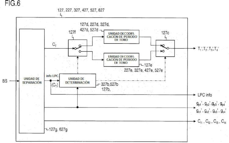 Método de codificación, método de decodificación, aparato codificador, aparato decodificador, programa y medio de grabación.