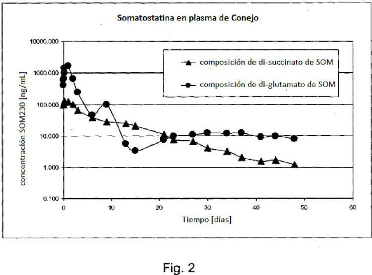Formulación de liberación sostenida que comprende un análogo de somatostatina.