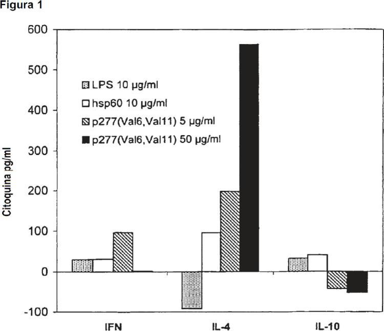 Péptidos hsp y análogos para la modulación de respuestas inmunes mediante células presentadoras de antígeno.
