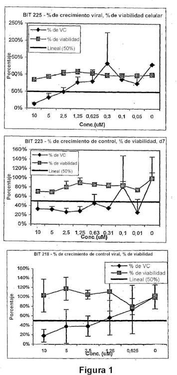 Compuestos de acilguanidina antivirales.