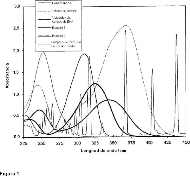 Sensibilizadores basados en piperazina.