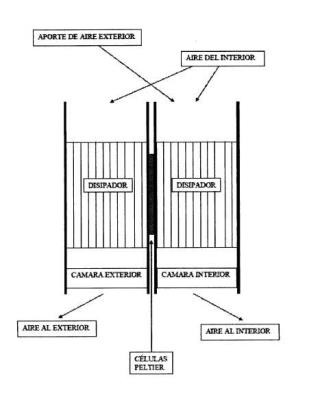Sistema de aire acondicionado o climatización para uso doméstico, comercial, industrial o medioambiental por células Peltier.