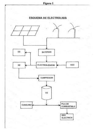 Sistema de electrolisis para la producción de hidrógeno, oxígeno y energía eléctrica mediante la utilización de energías renovables (solar y eólica) y una mezcla de agua de mar desalada y diversos componentes químicos.
