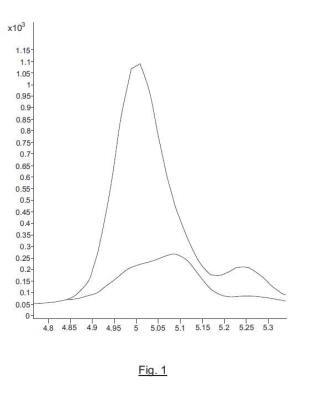 Procedimiento de detección del alérgeno de mostaza sin a 1 en una muestra alimentaria.