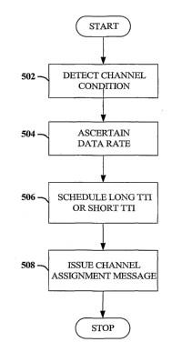 Intervalos de tiempo de transmisión variados para sistema de comunicación inalámbrico.