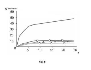 Nanopartículas para la liberación controlada de ingredientes activos.