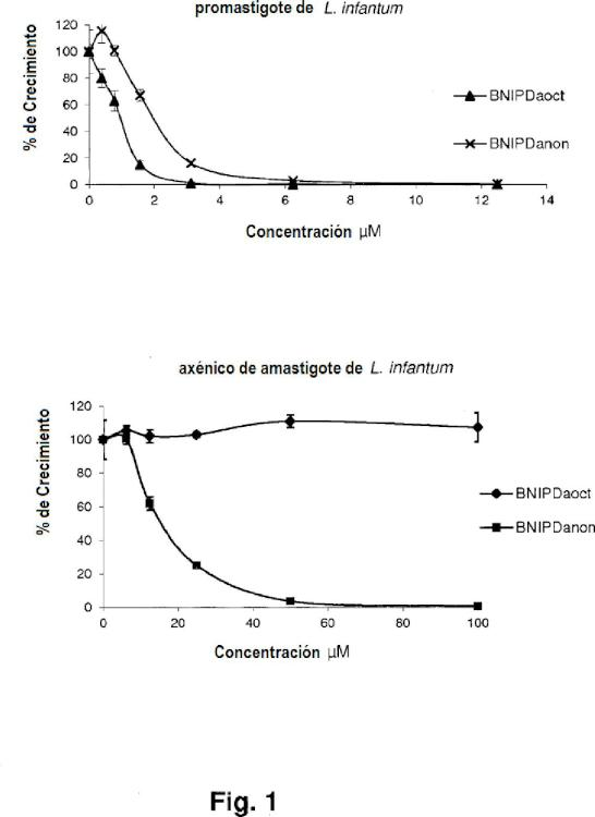 Derivados de bisnaftalimidopropilo con actividad anti-parasitaria y anticancerígena.