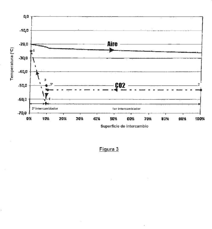 Procedimiento e instalación de enfriamiento criogénico usando CO2 líquido y empleando dos intercambiadores en serie.