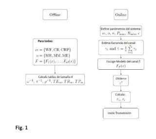 Método para optimizar la asignación o distribución de potencia de un transmisor en un sistema de comunicación.