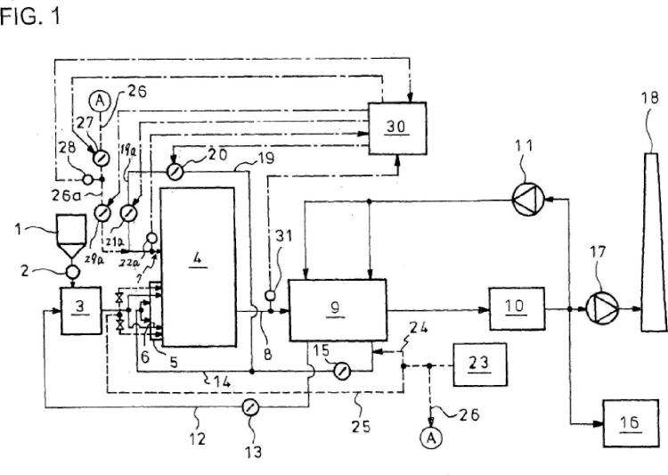 Método y aparato para el control del gas de escape en una caldera de oxicombustión.