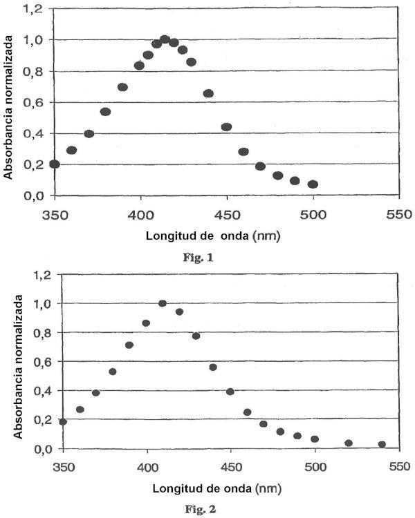 Procedimientos y composiciones para superficies tratadas con nanopartículas metálicas.
