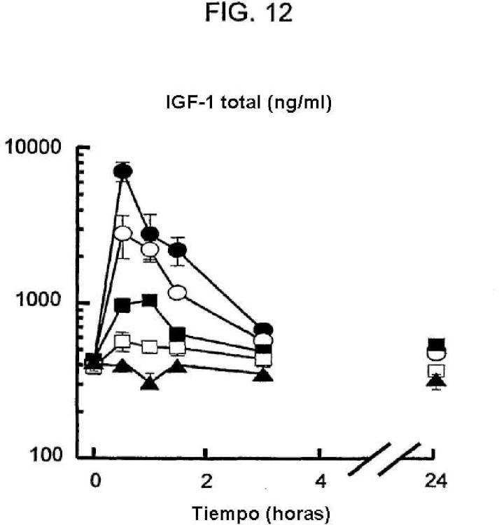 GH e IGF-1 para el tratamiento de trastornos del crecimiento.