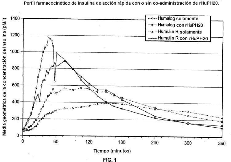 Composiciones de insulina de acción súper rápida.