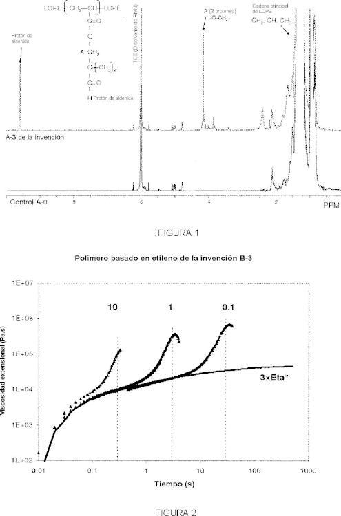 Polímeros basados en etileno y procedimientos para los mismos.