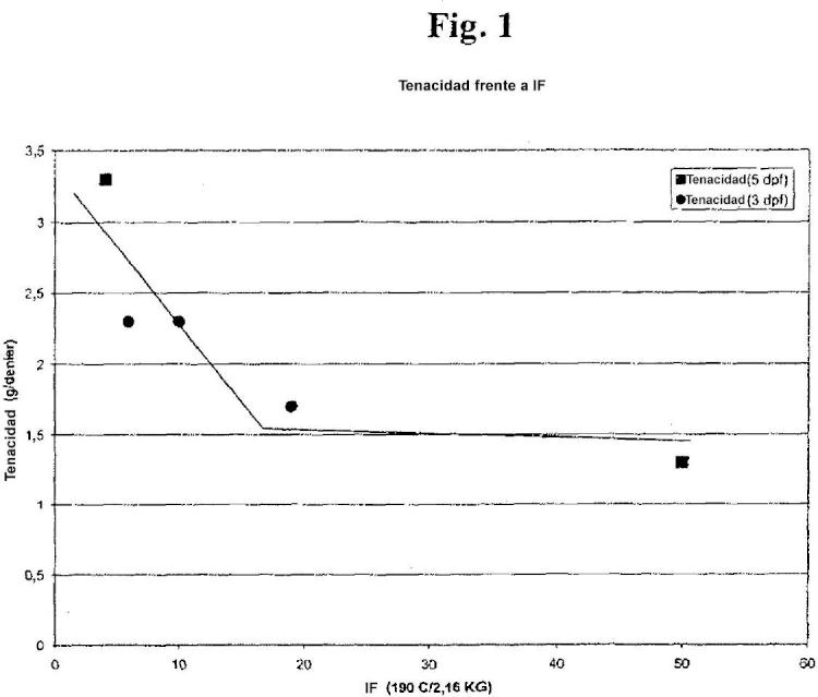 Fibras obtenidas de composiciones de polietileno y método para preparar las mismas.
