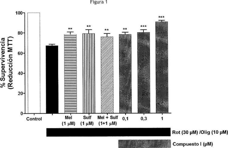 Uso del 3-(2-isotiocianatoetil)-5-metoxi-1H-indol para el tratamiento de enfermedades neurodegenerativas.