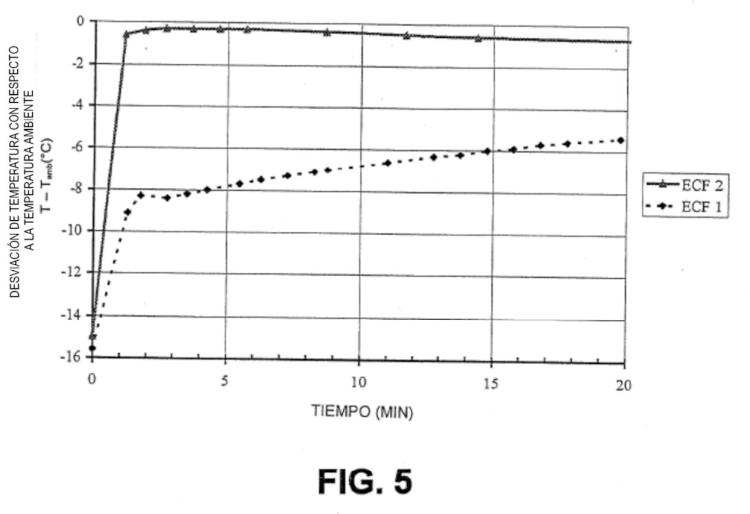 Utilización de una mezcla exotérmica para la fabricación de un aglomerado bituminoso.